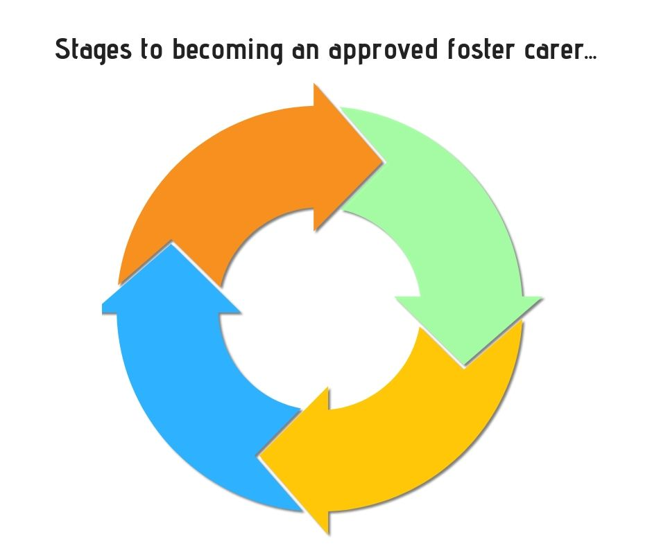 Stages to becoming a foster carer...