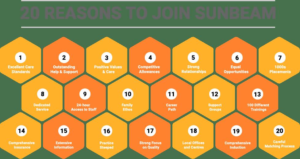 20-Reasons-to-choose-Sunbeam-Fostering